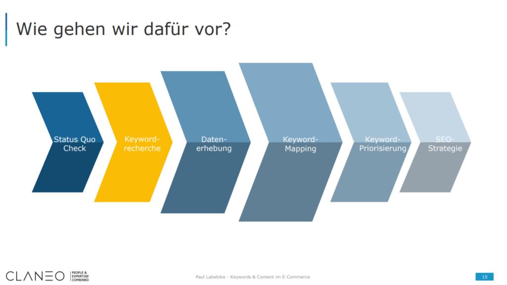 Grafische Darstellung der sechs Schritte, die konsequent zur fertigen Keyword-Strategie führen.