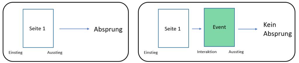 Grafischer Vergleich Absprung vs. kein Absprung durch gefeuertes Event