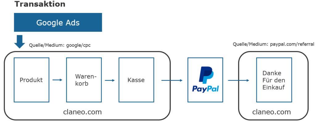 Transaktion und PayPal als Referrer.