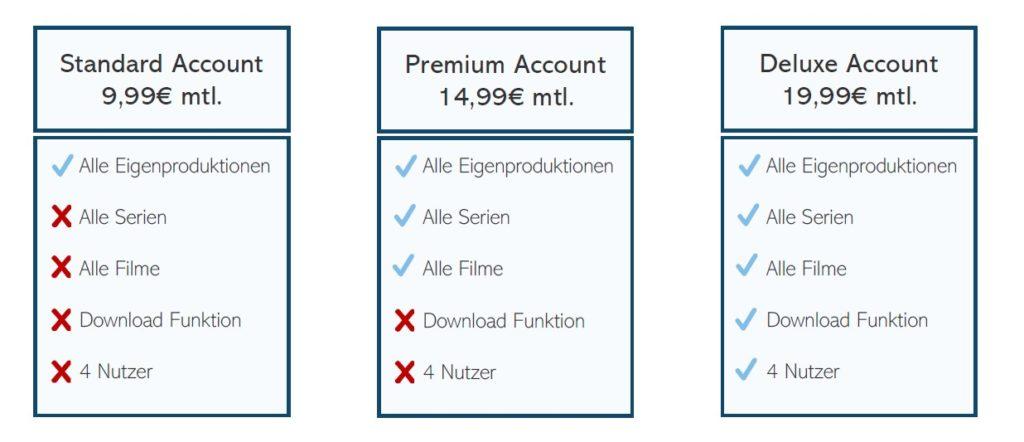 Die Standard, Premium und Deluxe Version eines Accounts werden miteinander verglichen.