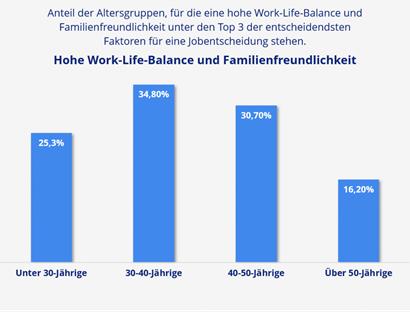 """Balkendiagramm zum Thema """"Work-Life-Balance und Familienfreundlichkeit""""."""