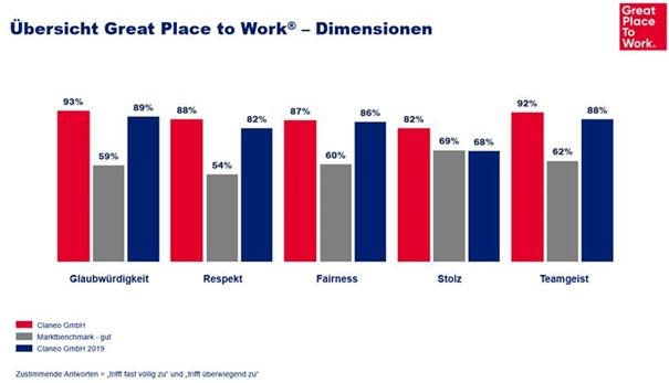 Übersicht der Great Place to Work Dimensionen