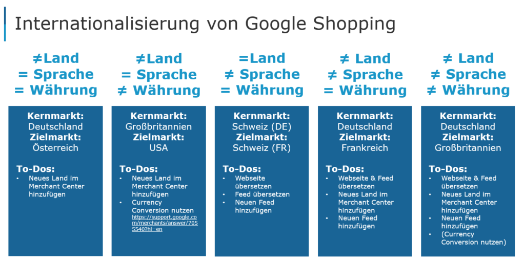 To Dos, die bei der Internationalisierung von Google Shopping abhängig von Kernmarkt und Zielmarkt anfallen.