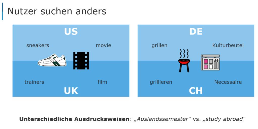 Nutzer:innen suchen abhängig von ihrem Sprachgebrauch, der sich auch bei sehr ähnlicher Sprache stark unterscheiden kann, wie im Vergleich USA und das Vereinigte Königreich oder Deutschland und die Schweiz.